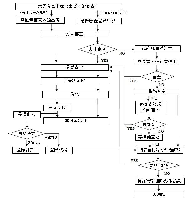 意匠の出願手続フローチャート図