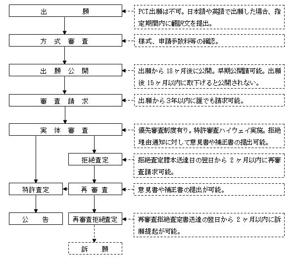 台湾特許出願手続フローチャート図