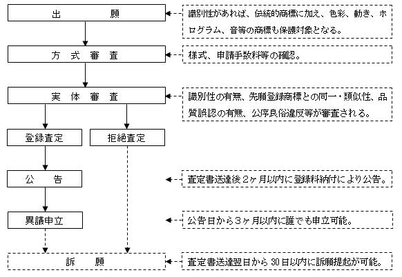 台湾商標登録出願手続きフローチャート図