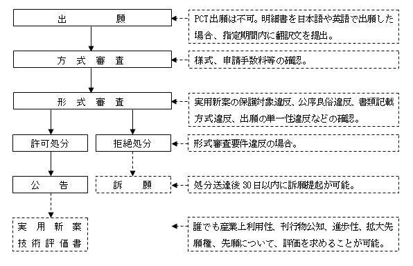 台湾実用新案登録出願手続フローチャート図