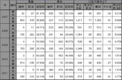 台湾:審判統計(年次)