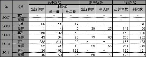 台湾:訴訟統計(年次)