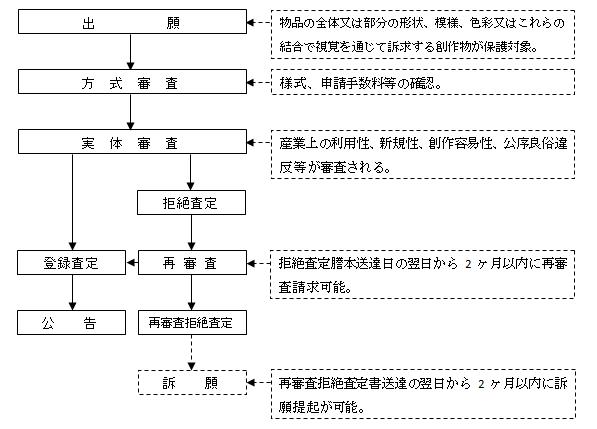 台湾意匠登録出願手続フローチャート図