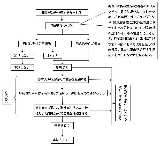 台湾における商標審判手続きの流れ