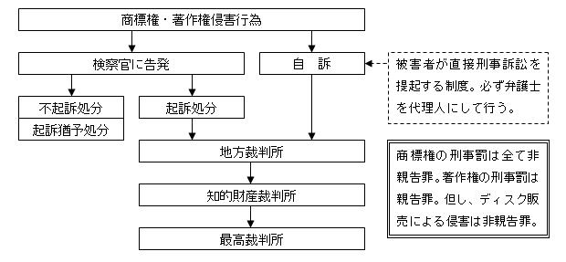 台湾の知財侵害刑事訴訟の流れ
