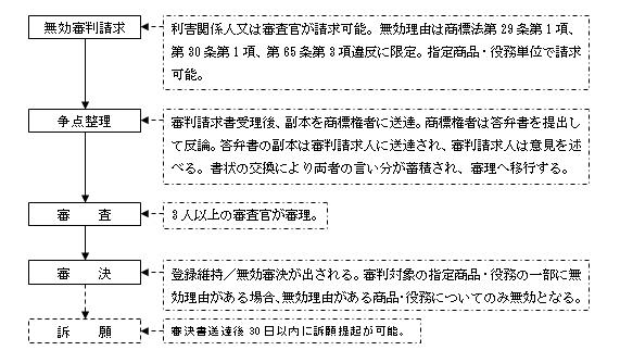 台湾における商標無効審判の流れ