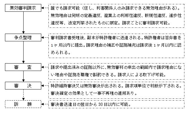台湾における特許無効審判の流れ
