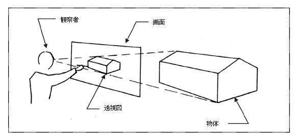 図3 透視図の製図方法