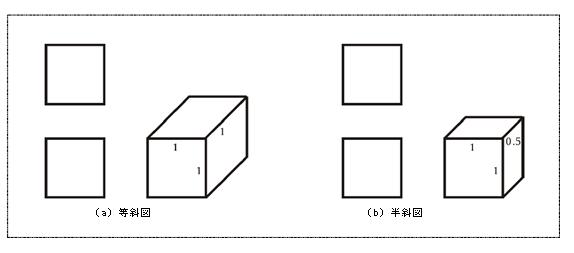 図5 斜投影図法による意匠の図面
