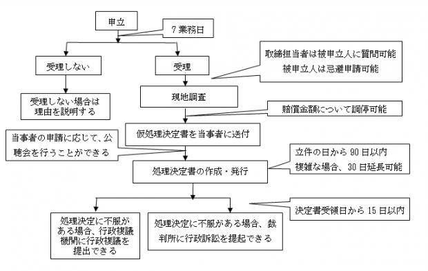 中国における商標の行政取締り手続きの流れ