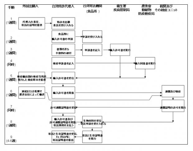 寄託・特許出願手続きの流れ1:外国(台湾と相互に寄託効力を承認しない)に寄託した出願人