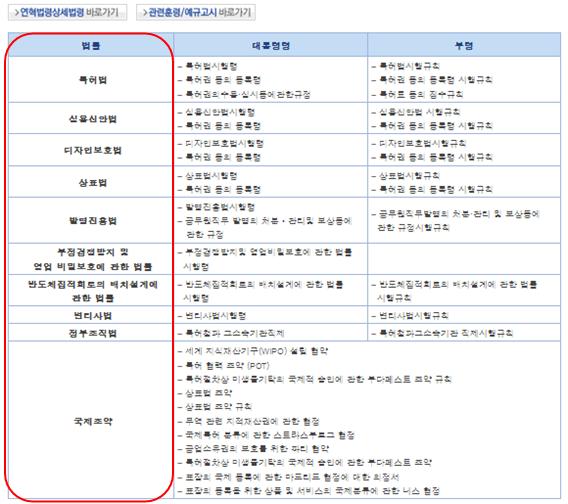 「산업재산권법령체계도(産業財産権法令体系図)」のページ