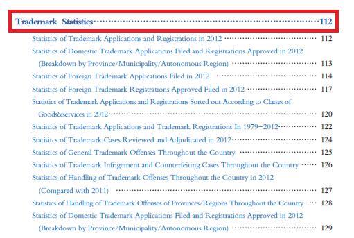 2012中国商標戦略年度発展報告(英語版)の目次