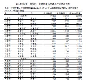 2013年3期度各省、自治区、直轄市商標出願及び登録統計詳表