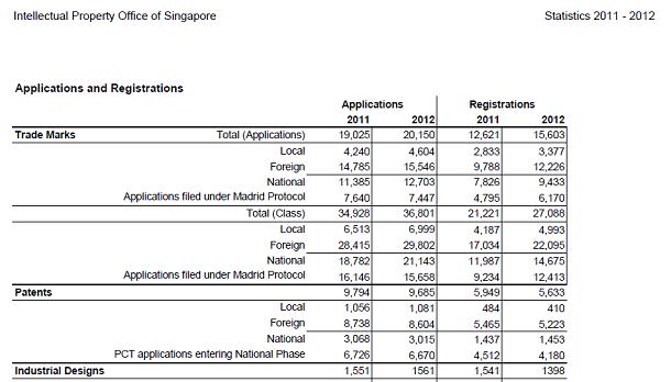 2011-2012年の統計の一部