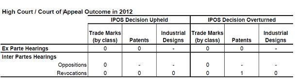 2012年の高等裁判所・控訴裁判所におけるIPOSの処分の維持・取消件数