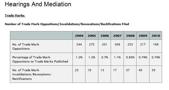 審理及び調停の統計のページ