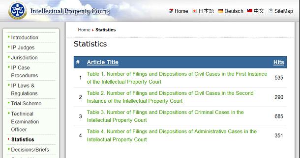 「Statistics」の画面