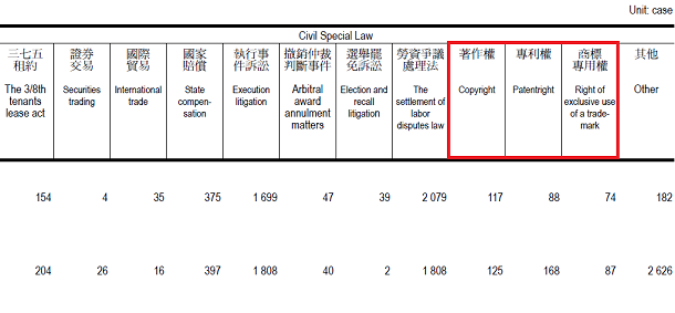 District Courtsの「10. Types of Civil Cases Terminated in the First Instance by the District Courts – by Year」