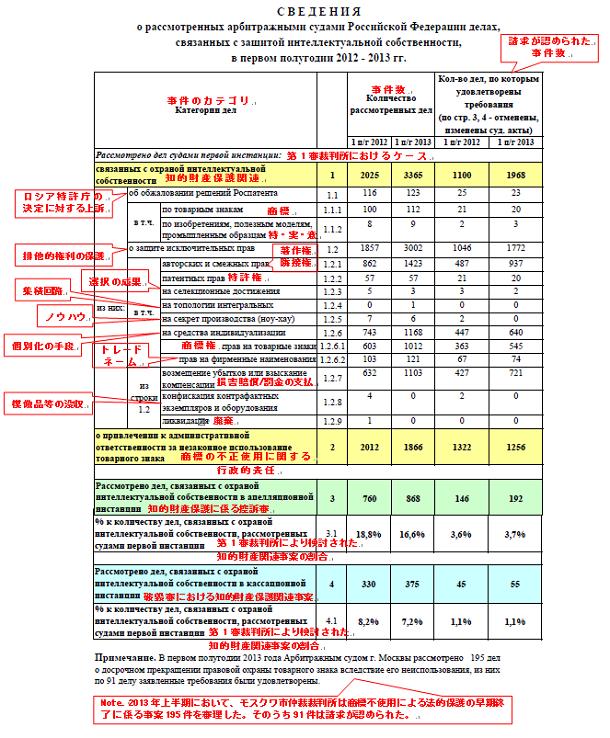 2012~2013年上半期の知的財産関連事案についての連邦仲裁裁判所による検討に係る情報
