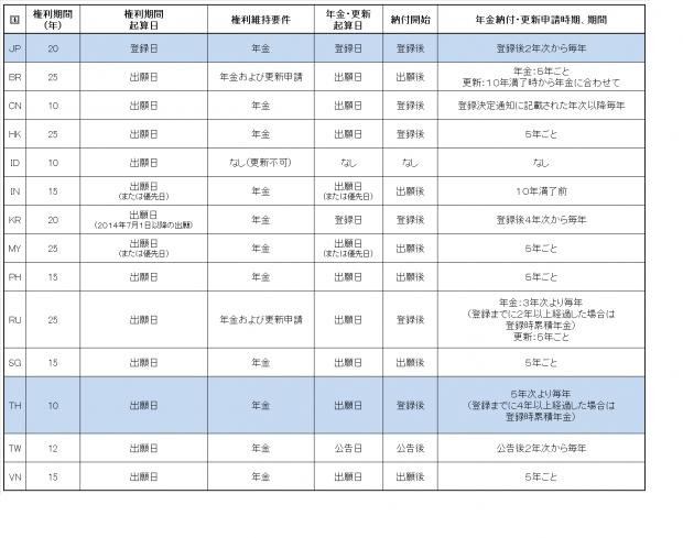 11.各国比較表(意匠権)JP-THr2