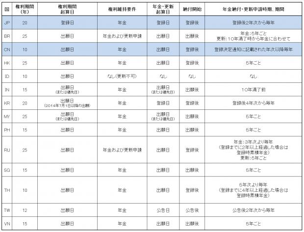 2.各国比較表(意匠権)JP-CN
