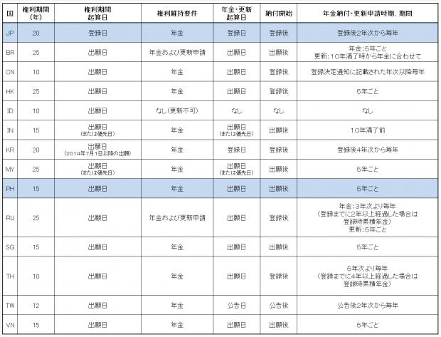 8.各国比較表(意匠権)JP-PH