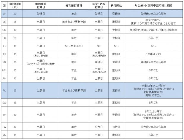 9.各国比較表(意匠権)JP-RU