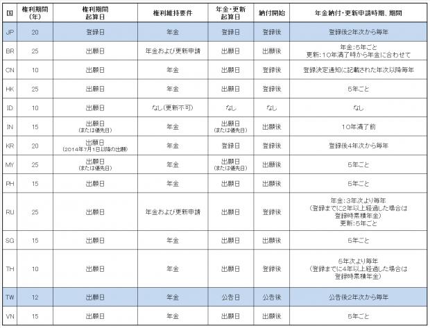 12.各国比較表(意匠権)JP-TW