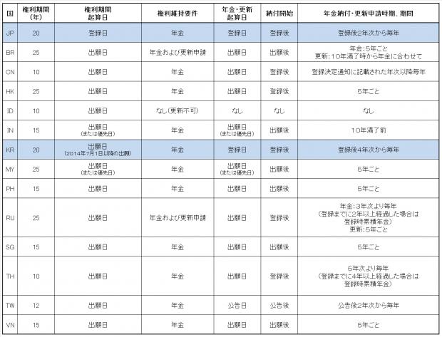 6.各国比較表(意匠権)JP-KR