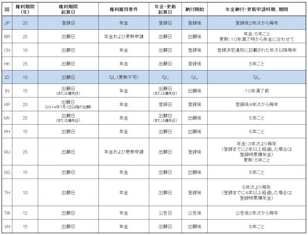 4.各国比較表(意匠権)JP-ID