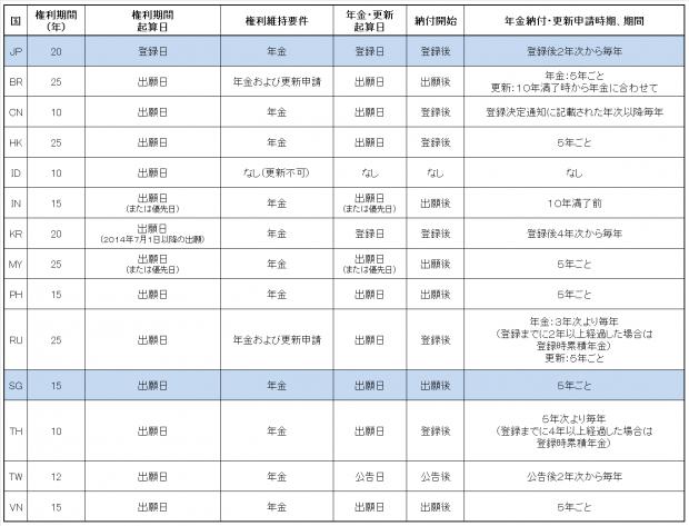 10.各国比較表(意匠権)JP-SG