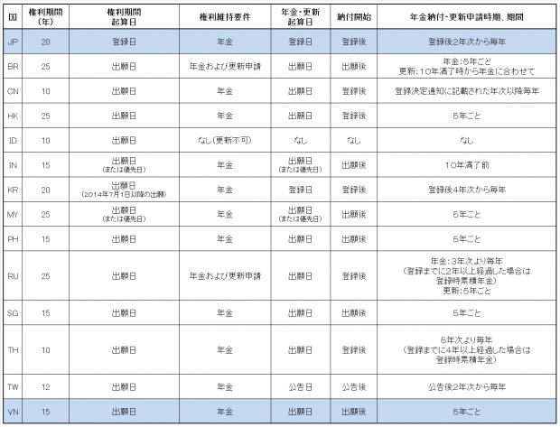 13.各国比較表(意匠権)JP-VN