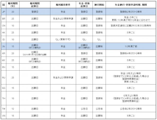 5.各国比較表(意匠権)JP-IN
