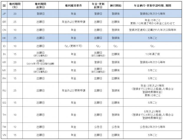 3.各国比較表(意匠権)JP-HK