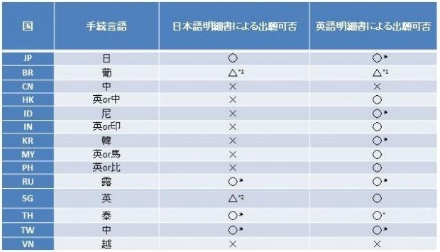 4.出願書類の比較2