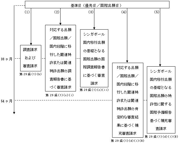(図2)PCTに基づく国内移行出願の場合