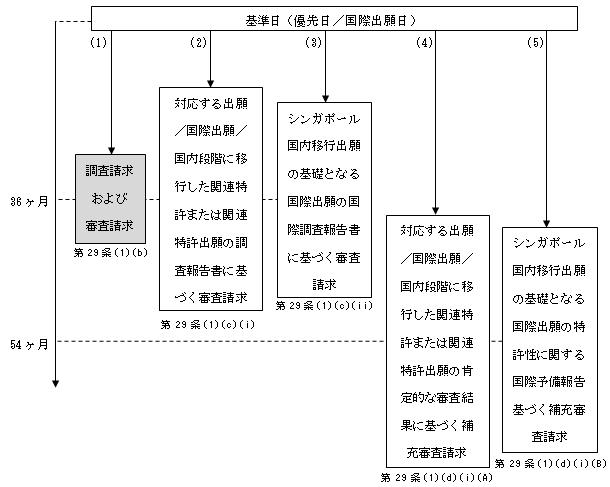 (図4)PCTに基づく国内移行出願の場合