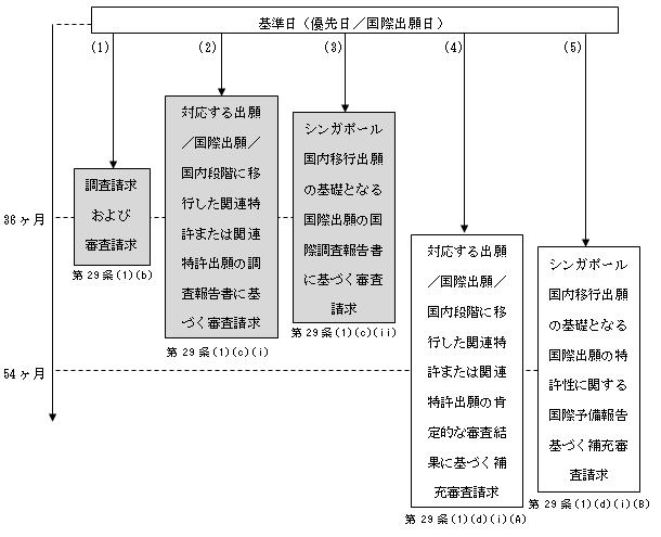 (図6)PCTに基づく国内移行出願の場合