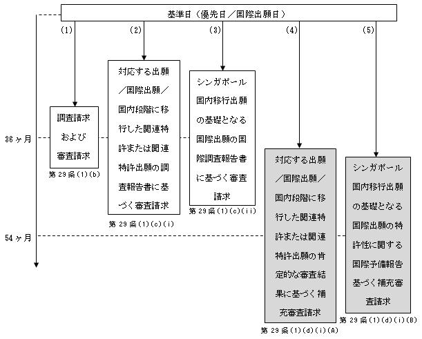 (図8)PCTに基づく国内移行出願の場合