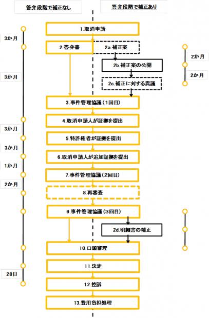 シンガポール特許庁による取消手続の流れ