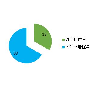 29IN13-5